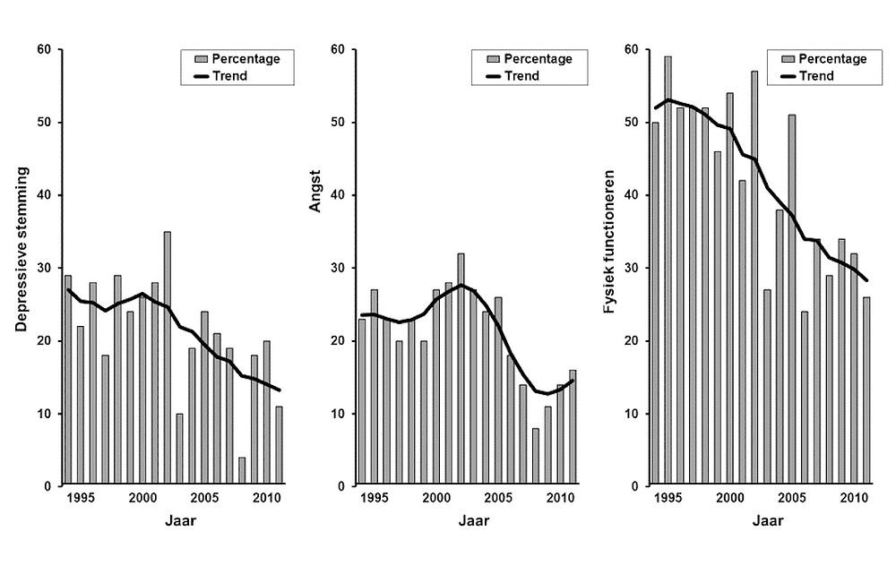 Verandering in kwaliteit van leven over de afgelopen 20 jaar bij patiënten die 4 jaar reumatoïde artritis hebben.<4>