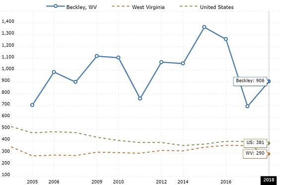 wv-population-2020-03-25-macrotrends.png