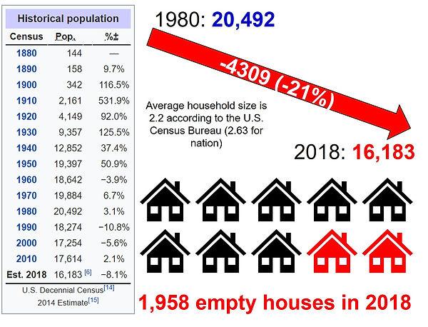 Slide 1 Population Loss.jpg