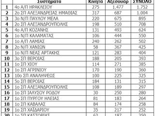 Πρώτοι σε όλη την Ελλάδα
