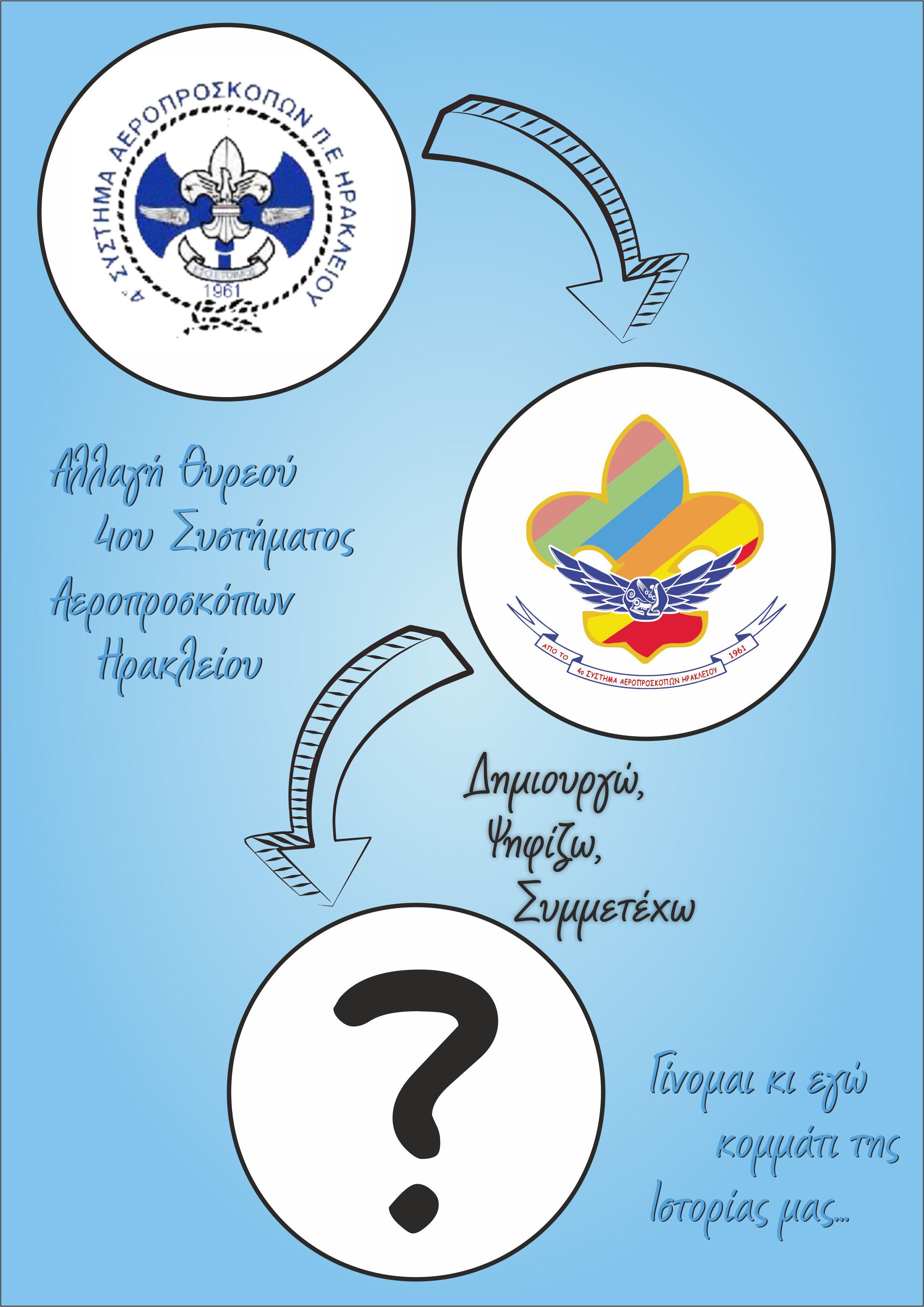 Αφίσα Αλλαγής Θυρεού