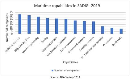 rda_sydney_catalyst_maritime_capabilitie