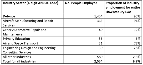 rda_sydney_industry-sector-stats 2.png