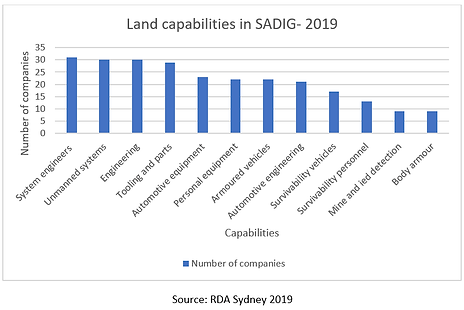 rda_sydney_catalyst_land_capabilities_in