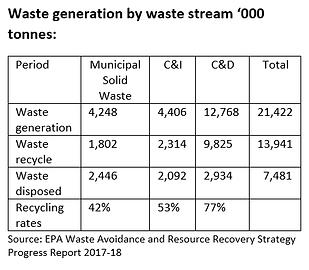 rda-sydney-waste-generation-by-tonnes.pn