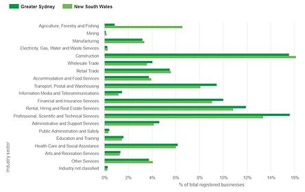 rda-sydney-registered-businesses-by-indu