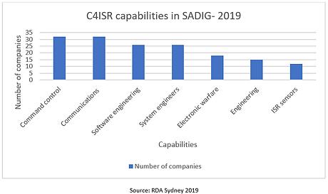 rda_sydney_catalyst_C4ISR_capabilities_i