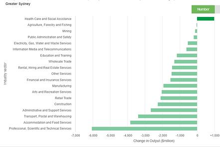 rda-sydney-covid-economic-outlook.png