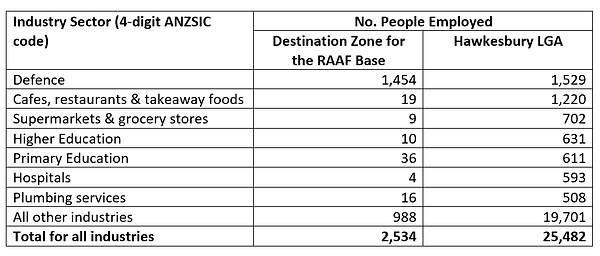 rda_sydney_industry-sector-stats.png