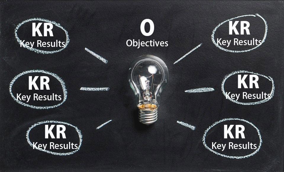 OKRの手法で目標管理
