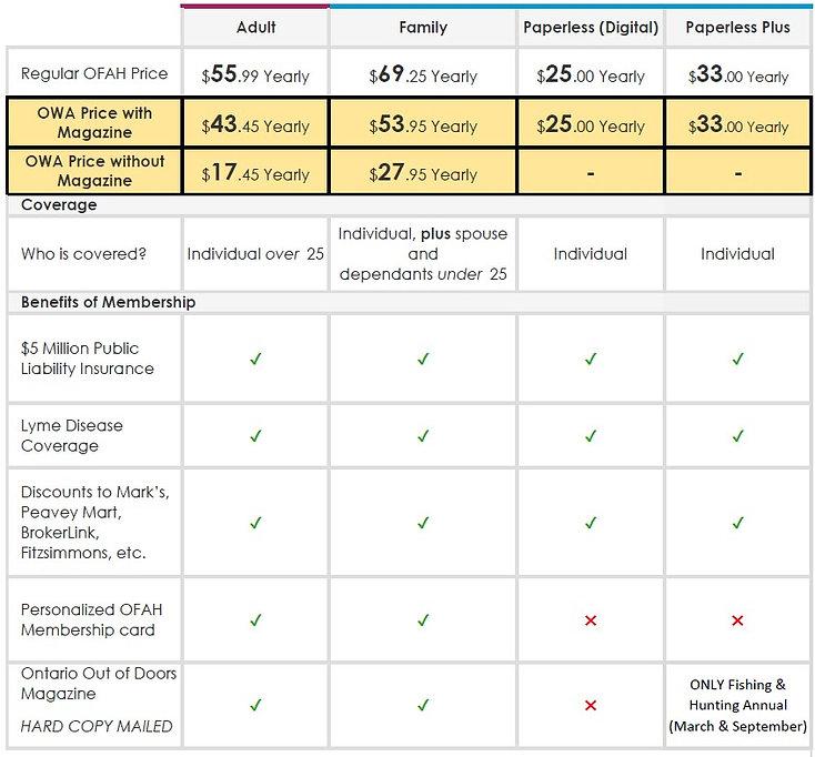 OFAH Membership Chart 2020-21 no Jr memb
