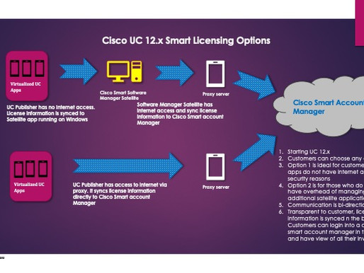 What is Cisco UC 12.x Smart Licensing ?