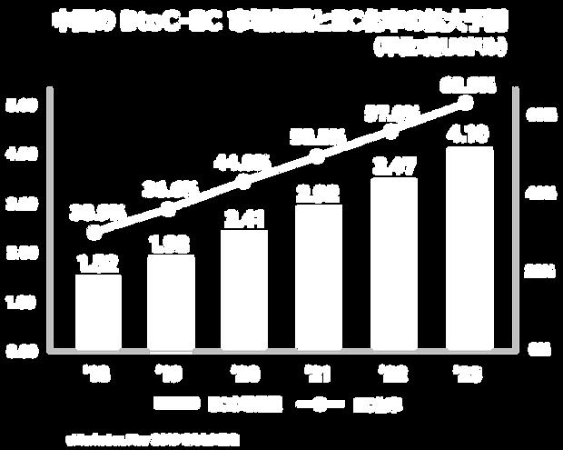 中国のBtoC-EC市場拡大予測.png