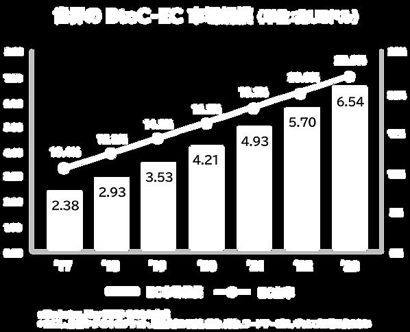 世界のBtoC-EC市場規模.png