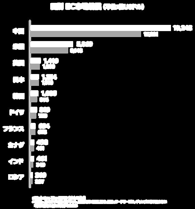 国別EC市場規模.png
