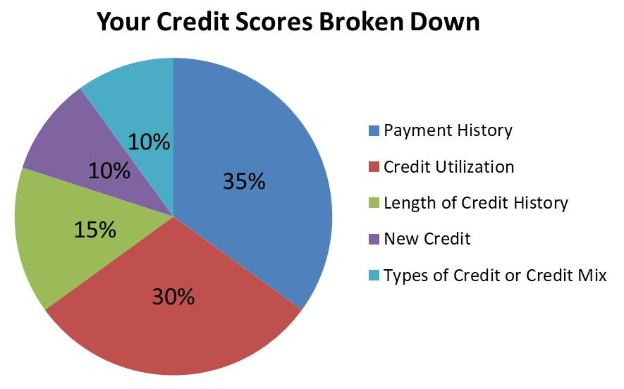 What makes a credit score? Here's how your credit scores are calculated | Logan UT Mortgage Company