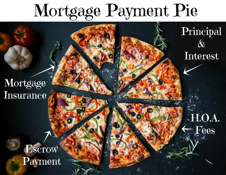 Mortgage payments typically consist of more than principal & interest | Mortgage tips | Logan Utah Mortgage Company