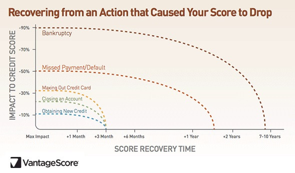 Time to recover from bad credit - VantageScore graph