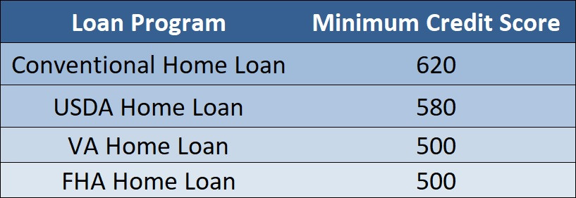 Minimum credit scores to get a mortgage | Home loans in Logan UT