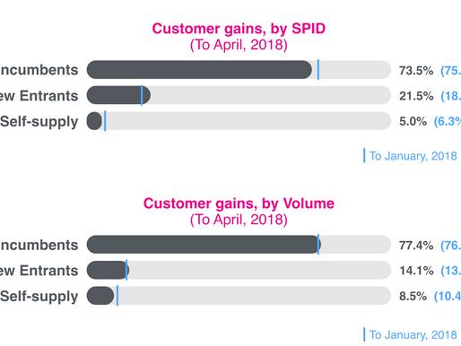Market View: April 2018