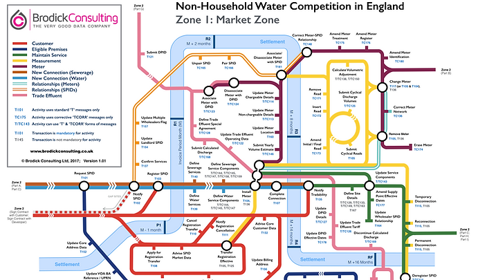 Water Competition Tubemap