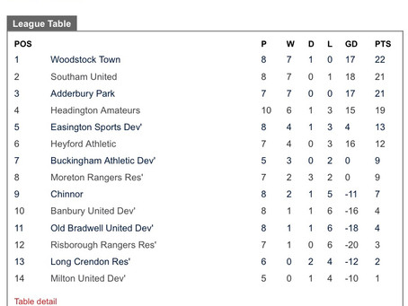 All Good Things Must Come to an End But Table ToppingTown Remain Undefeated After Drawing Away atA