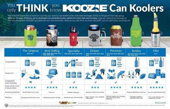 Koozie Comparison Chart