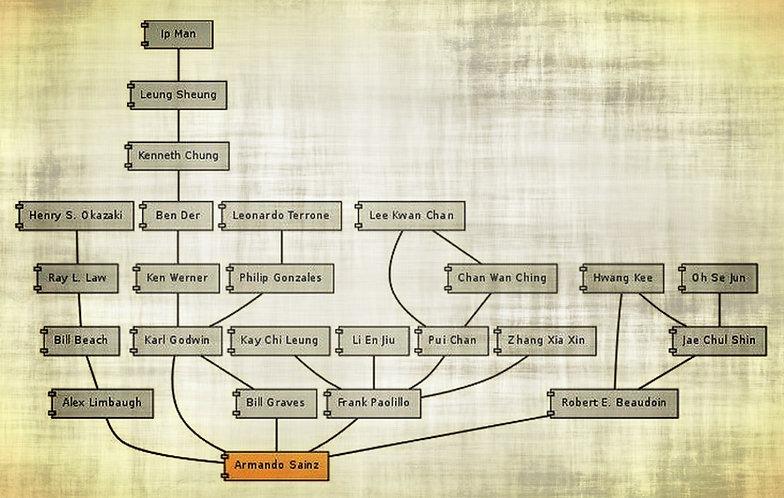 Armando Sainz' Lineage | Wing Chun Self Defense Martial Arts Tai Chi | Franklin Highlands Cashiers NC