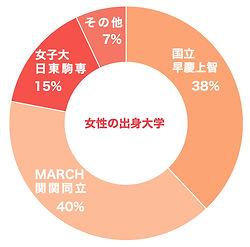 女性学歴_edited.jpg