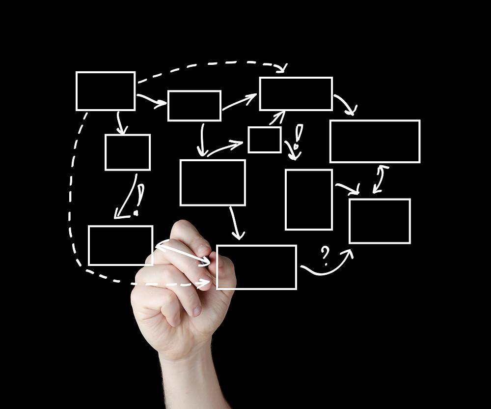 Technical audit trails