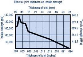 Joint strength v gap(1).jpg