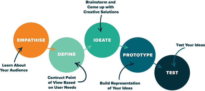 Design Thinking_1@2x.png