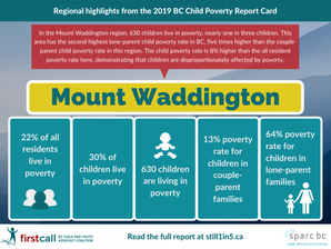 Our North Island Child Poverty Report Card