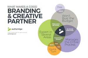 Marketing Partner Venn Diagram