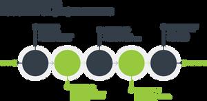 Elements of Rebranding