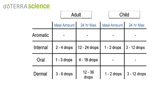 doTERRA Science recommended ideal amounts of essential oils