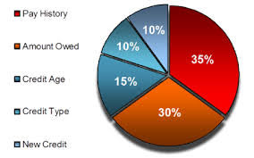 what affects my credit score.jpg