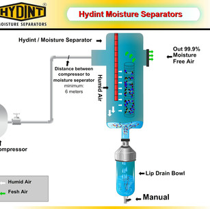 HYDINT Animated Graphics - Manual Drainage Facility