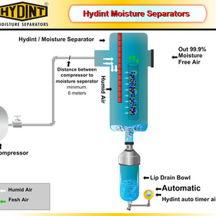 HYDINT Animated Graphics - Timer Based Electrical Drainage Facility