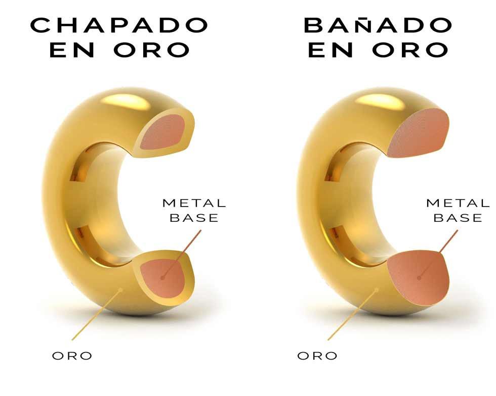 diferencias entre chapado y bañado en oro
