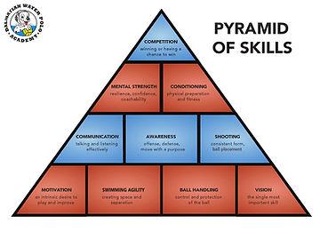 pyramid of skills.jpg