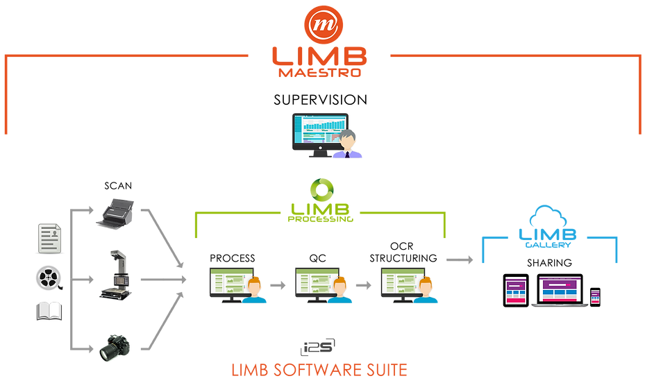 LIMB Suite Overview and Workflw