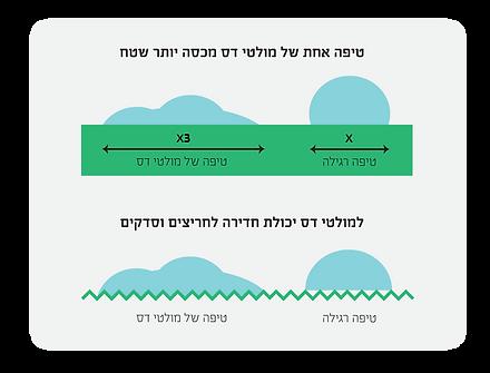 טבלה של מולטי דס.png