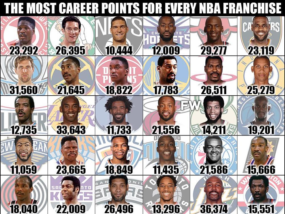 Top_scorer_franchise_NBA_Around_the_Game