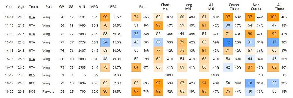 Gordon_Hayward_statistiche_offensive_NBA_Around_the_Game