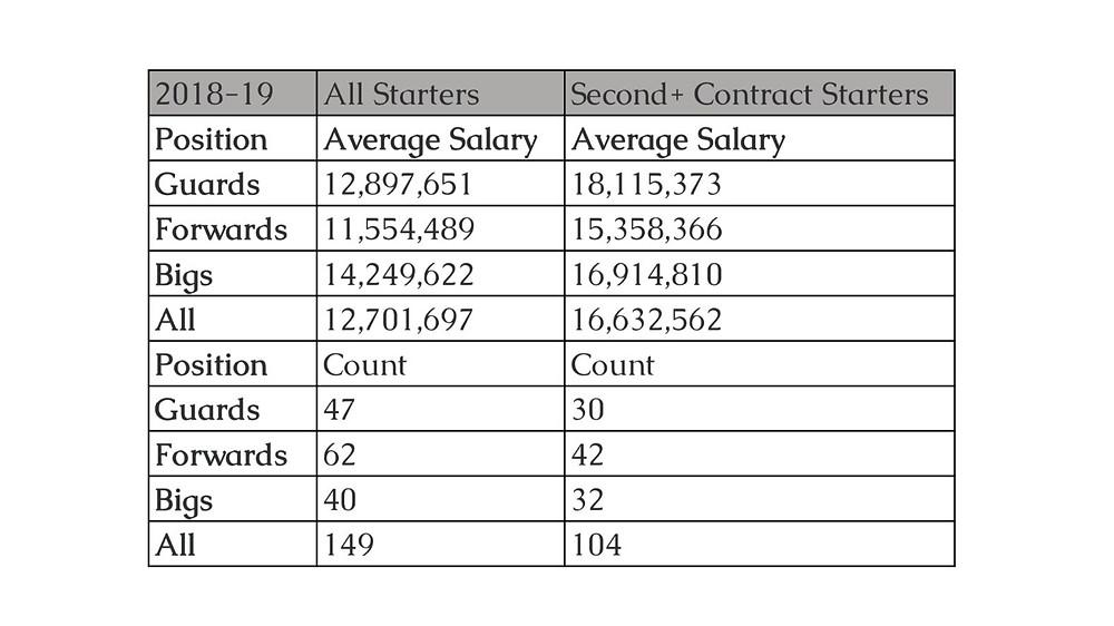 Average_Salary_NBA_2018-29_Around_the_Game