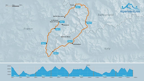 Tour du Mont Blanc Elevation Profile