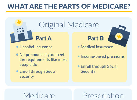 What Are Your Medicare Coverage Choices?