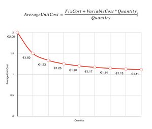 Average cost calculation