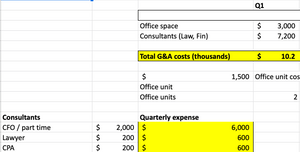 General & Administrative expenses